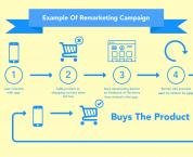 Thiết lập website thương mại điện tử bán hàng cần chú ý điều gì?